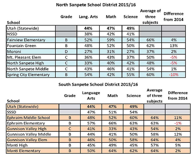 This year's SAGE testing results for Sanpete public schools.