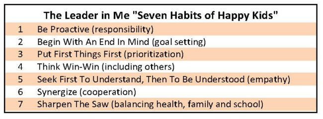 The Seven Habits of Happy Kids.