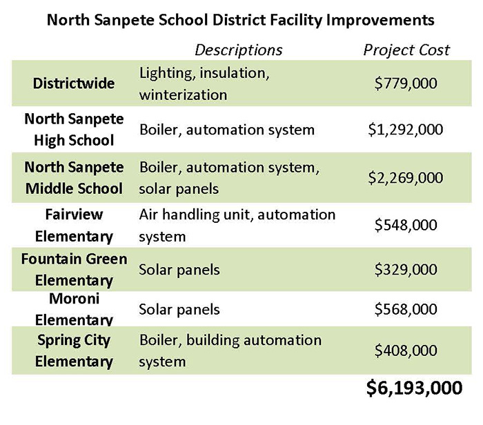GRAPHIC - NSSD facilities chart